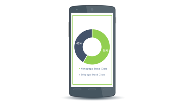 Percentage of brand clicks going to the homepage