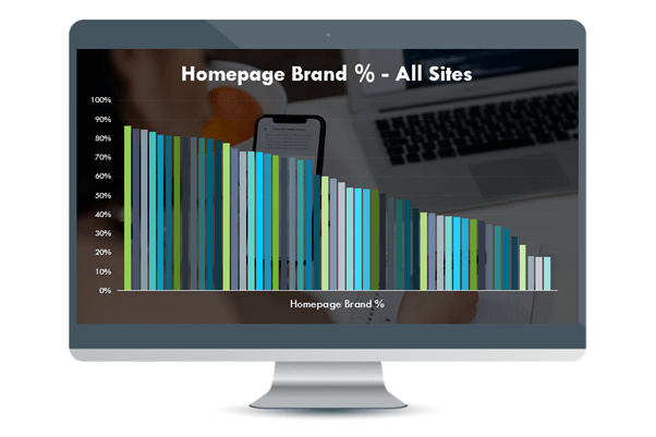 Percentage brand traffic to the homepage