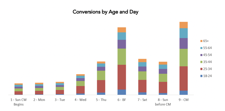 The young consumer dominated holiday purchases