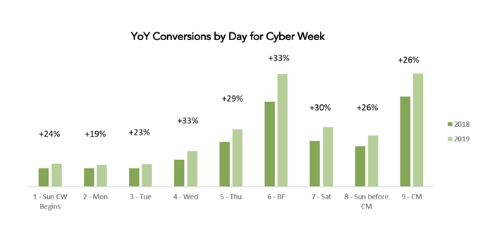 YoY Conversions by Day for Cyber Week